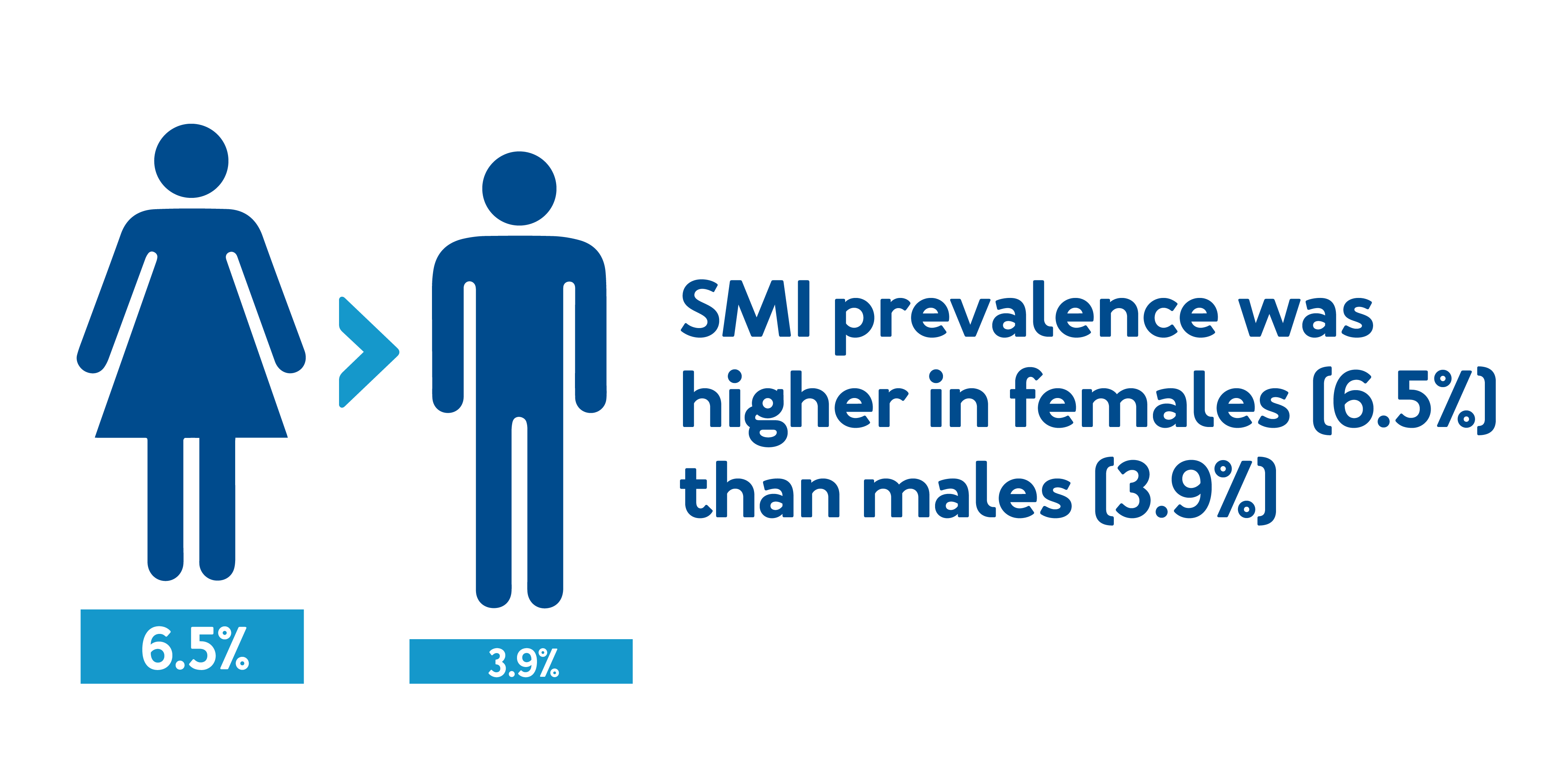 SMI prevalence was higher in females (6.5%) than males (3.9%).