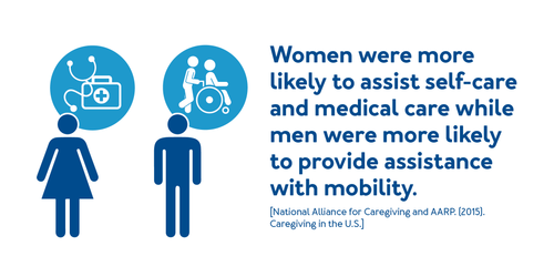 Women were more likely to assist self-care and medical care while men were more likely to provide assistance with mobility.
