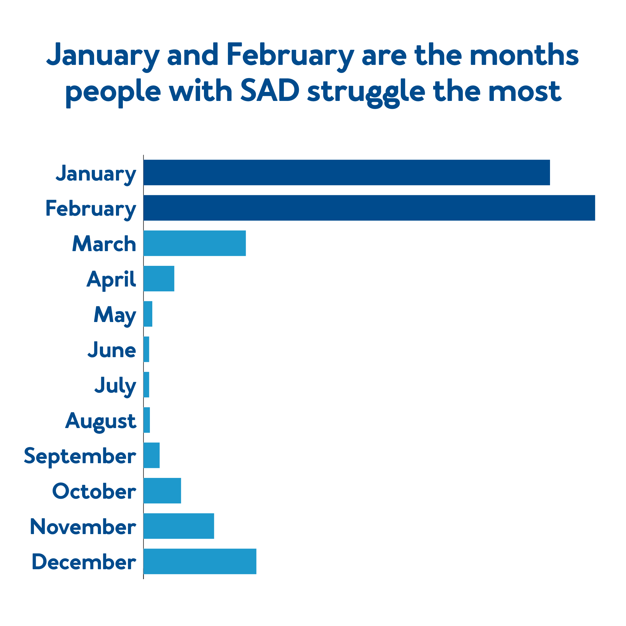 January and February are the months people with SAD struggle the most.