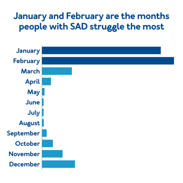 Jan and Feb are the month's people with SAD struggle the most.