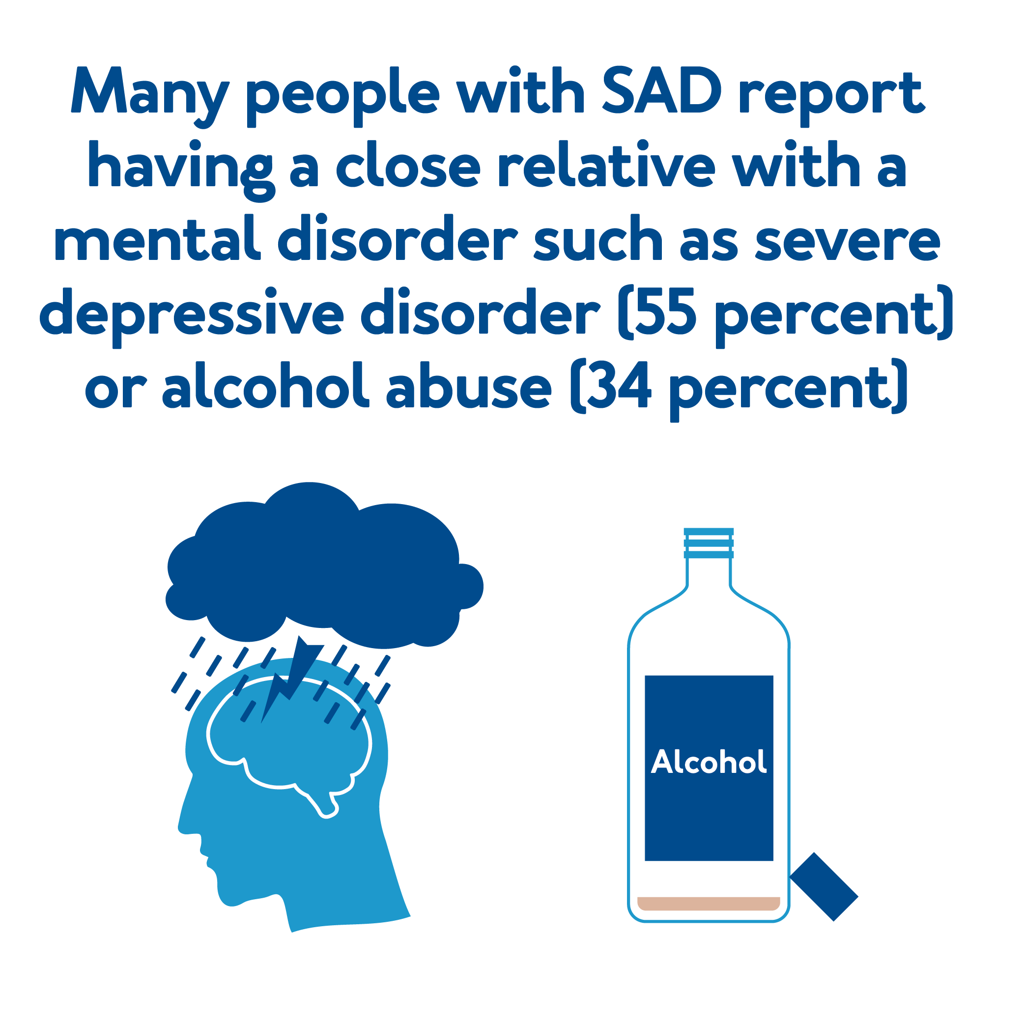 Many people with SAD report having a close relative with a mental disorder such as severe depressive disorder (55 percent) or alcohol abuse (34 percent).
