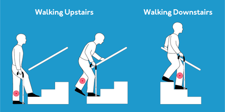 How to properly walk with a cane