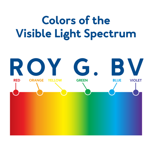 Colors of the visible light spectrum