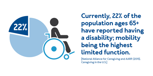 Currently, 22% of the population ages 65+ have reported having a disability; mobility being the highest limited function.
