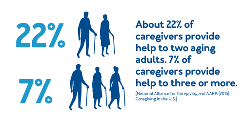 About 22% of caregivers provide help to two aging adults. 7% of caregivers provide help to three or more.