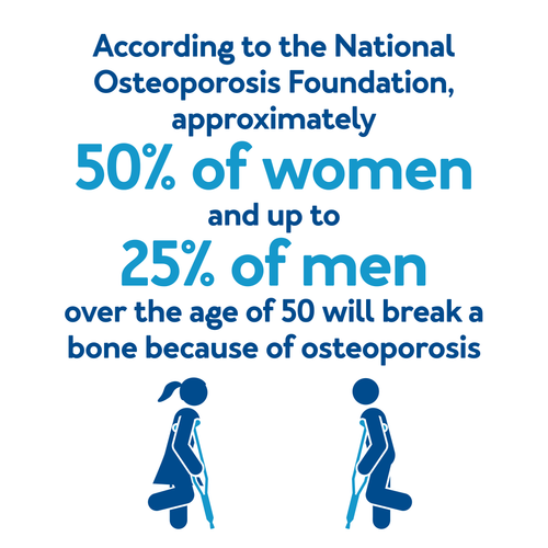 According to the National Osteoporosis Foundation, approximately 50% of women and up to 25% of men over the age of 50 will break a bone because of osteoporosis.