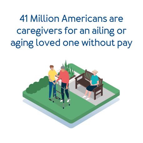 41 million Americans are caregivers for an ailing or aging loved one without pay.