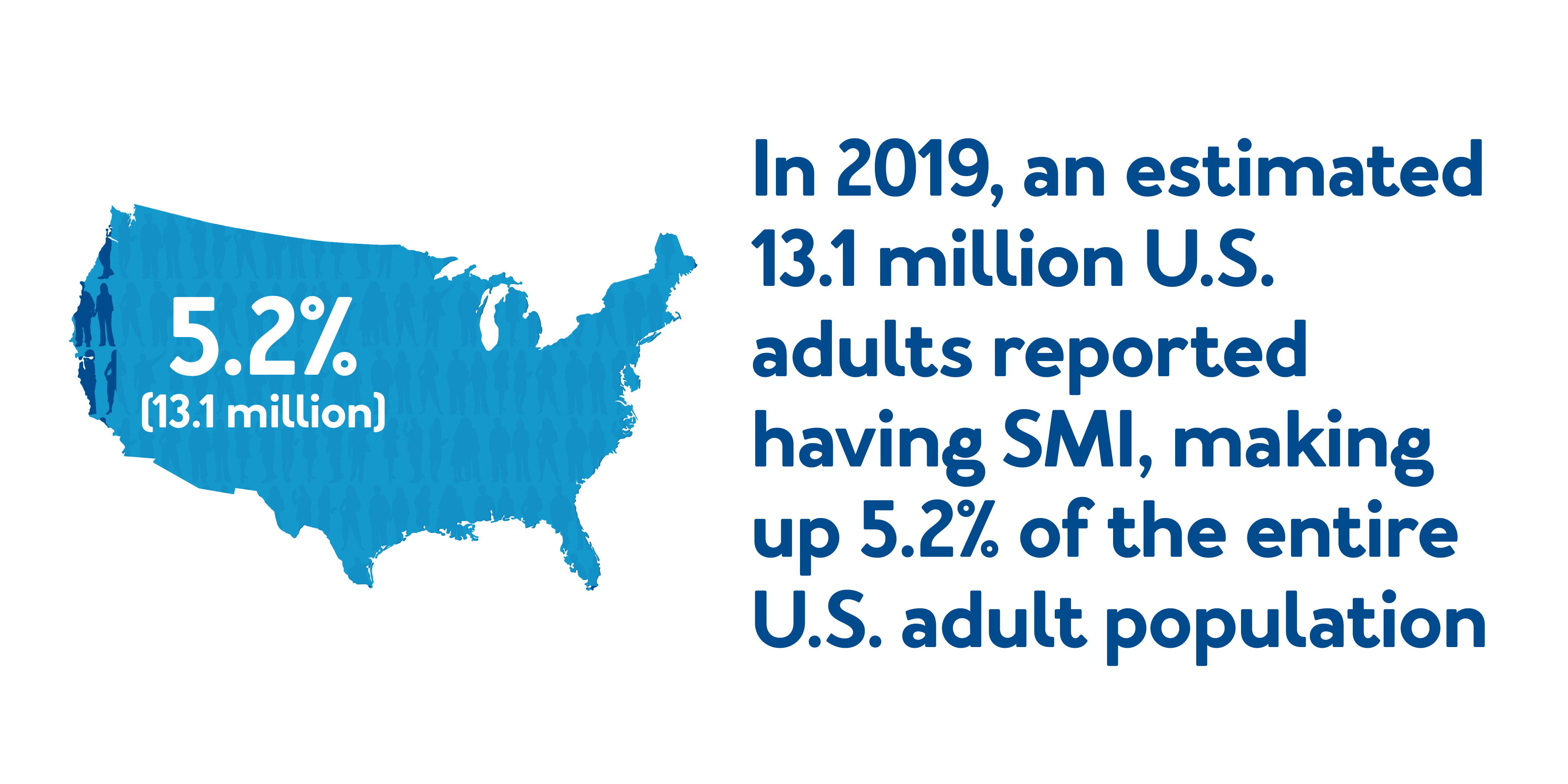 In 2019, an estimated 13.1 million U.S. adults reported having SMI, making up 5.2% of the entire U.S. adult population.