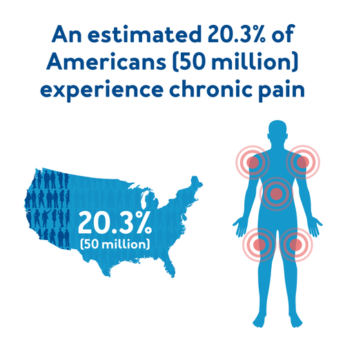 An estimated 20.3% of Americans (50 million) experience chronic pain.