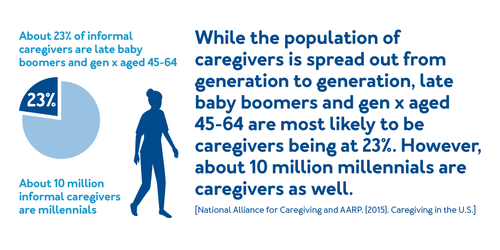 While the population of caregivers is spread out from generation to generation, late baby boomers and gen x aged 45-64 are most likely to be caregivers being at 23%. However, about 10 million millennials are caregivers as well.