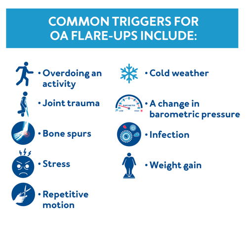 Common triggers for osteoarthritis flare-ups