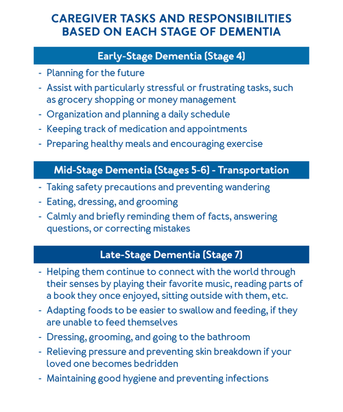 Caregiver Tasks and Responsibilities Based on Each Stage of Dementia