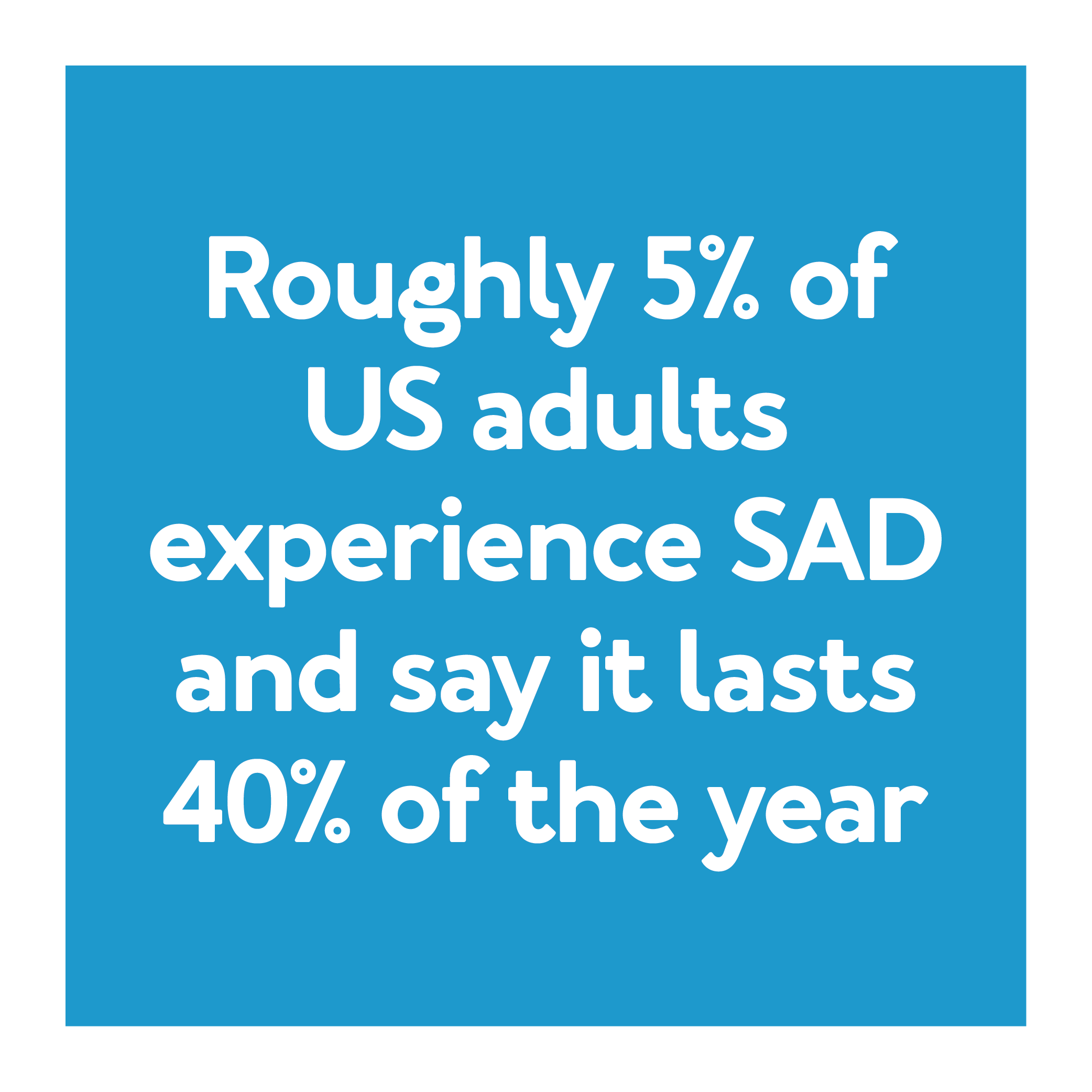 Roughly 5% of U.S. adults experience SAD and say it lasts 40% of the year.