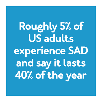 Roughly 5% of US adults experience SAD and say it lasts 40% of the year. That equates to 146 days or 4.8 months each year.