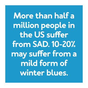 More than half a million people in the US suffer from SAD. 10-20% may suffer from a mild form of winter blues