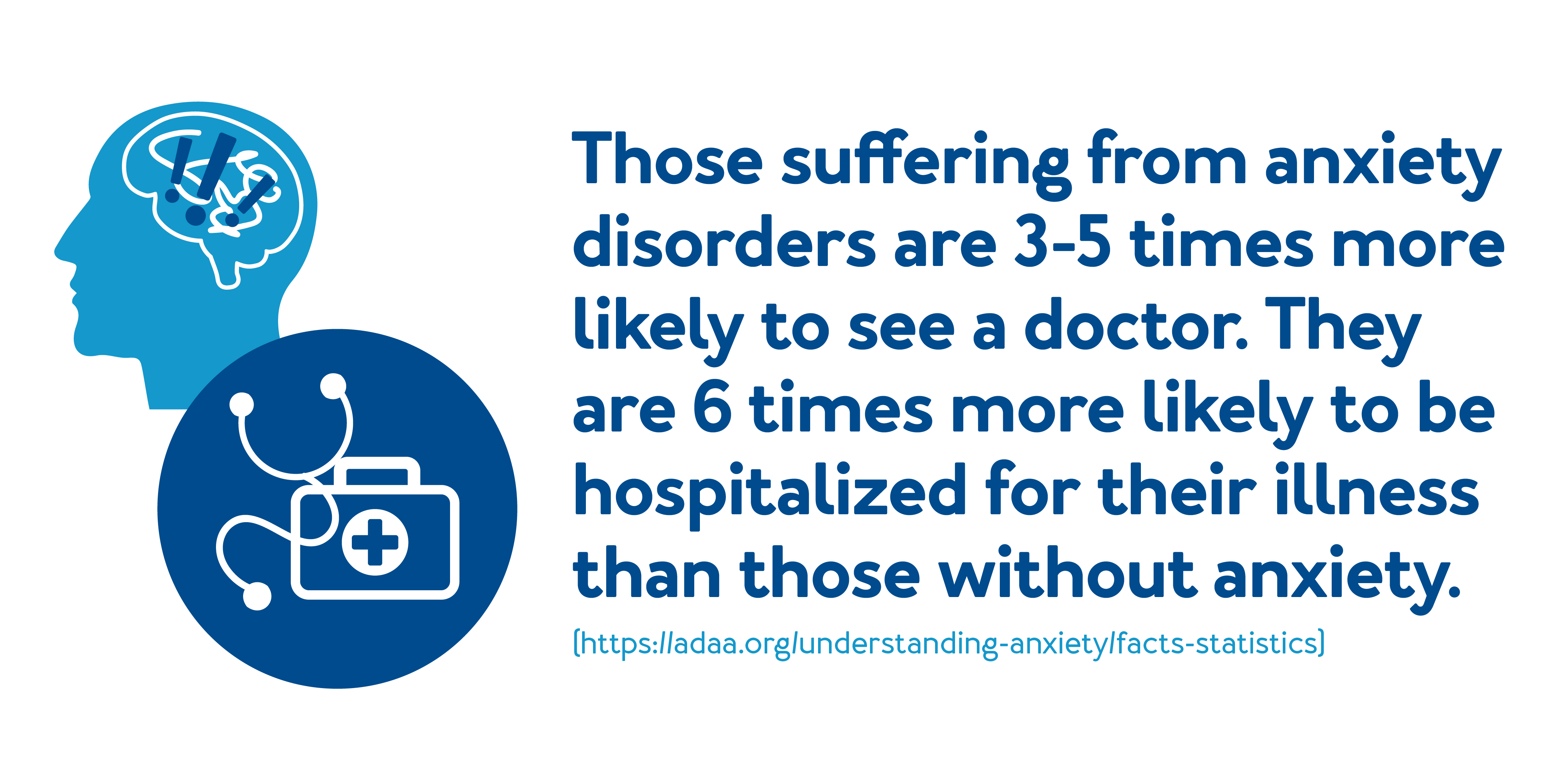 Those suffering from anxiety disorders are 3-5 times more likely to see a doctor. They are six times more likely to be hospitalized for their illness than those without.