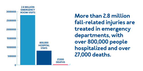 More than 2.8 million fall-related injuries are treated in emergency departments, with over 800,000 persons hospitalized and over 27,000 deaths.