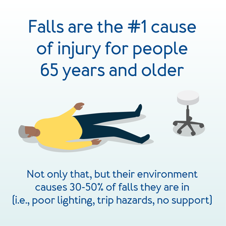 Falls are the number one cause of injury for people 65 years and older.