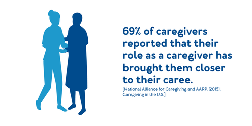 69% of caregivers reported that their role as a caregiver has brought them closer to their caree.