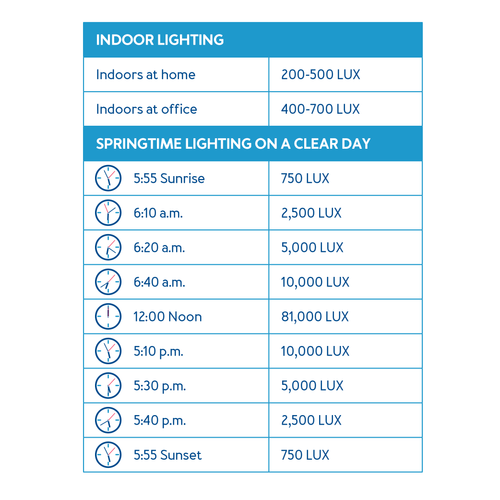 Americans spend approximately 90 percent of their time indoors which is not nearly enough exposure to sunlight. Our lighting chart shows the optimal times to get 10000 LUX outside compared to indoor lighting.