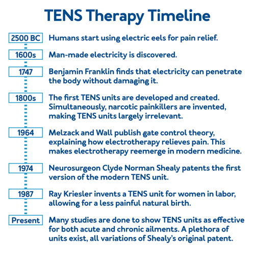 TENS Therapy Timeline