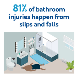 81% of bathroom injuries happen from slips and falls