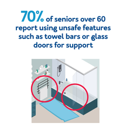 70% of seniors over 60 report using unsafe features such as towel bars or glass doors for support.