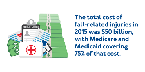 The total cost of fall-related injuries in 2015 was $50 billion, with Medicare and Medicaid covering 75% of the costs.