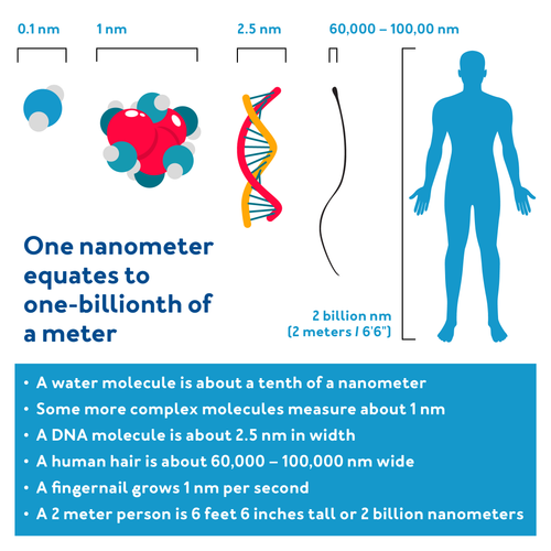 One nanometer equates to one-billionth of a meter