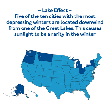 Five of the ten states with the most depressing winters are located downwind from one of the great lakes. This causes sunlight to be a rarity in the winter.
