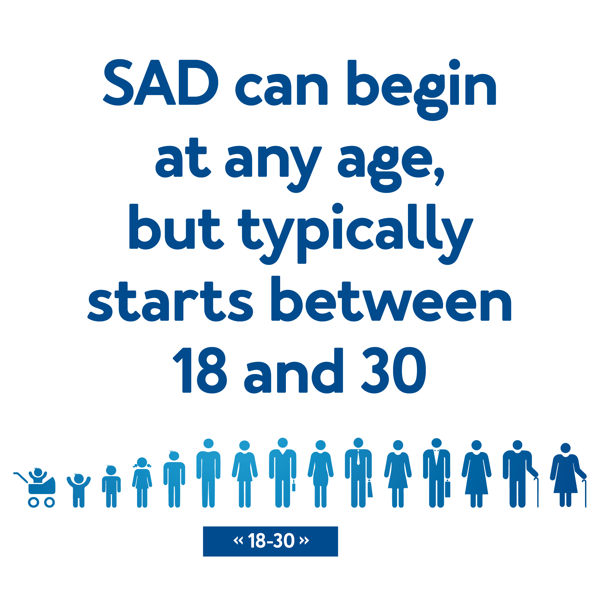 SAD can begin at any age but typically starts with those between 18 and 30 your chances of SAD go down as you age.