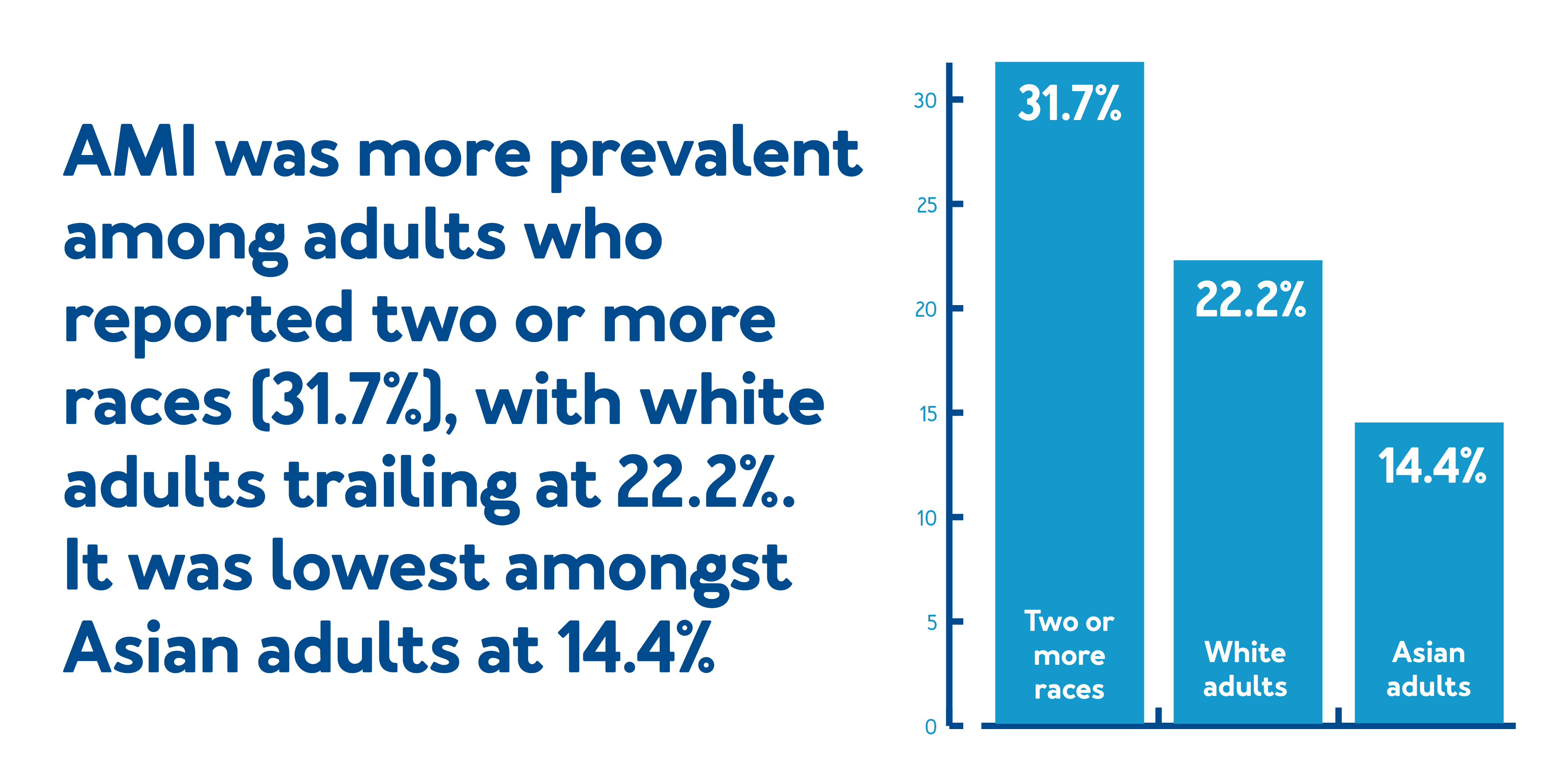 AMI was more prevalent among adults who reported two or more races (31.7%), with white adults trailing at 22.2%. It was lowest amongst Asian adults at 14.4%.