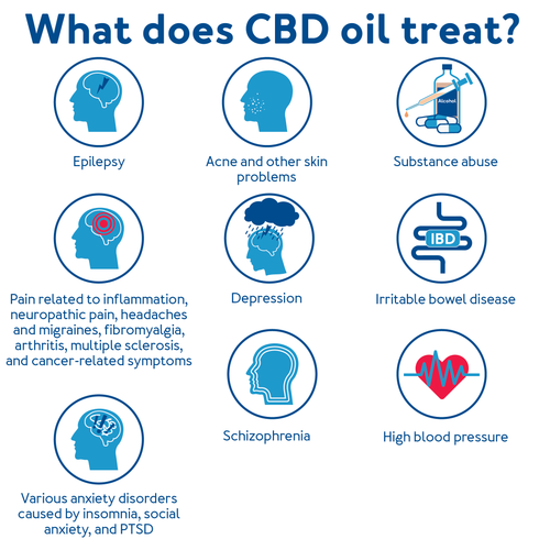 What does CBD Oil Treat?