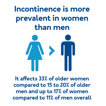 Incontinence is more prevalent in women than ment