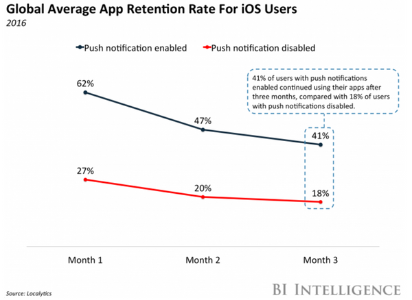 Global average app retention rate for iOS users