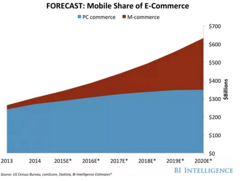 Mobile share of e-commerce