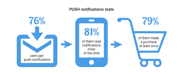 How push notifications effect conversion rate