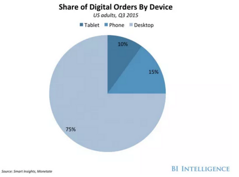 Share of digital orders by device