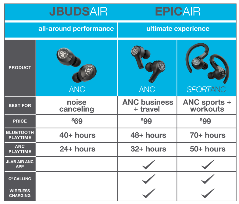 JLab的比较 ANC true wireless 头戴耳机