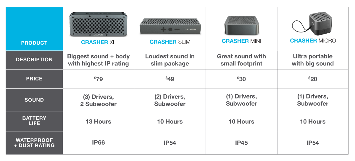 Crasher Bluetooth Speaker Family Comparison Chart