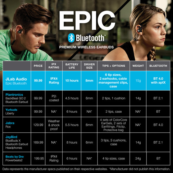 JLab Audio Epic Bluetooth Competitor Comparison Chart