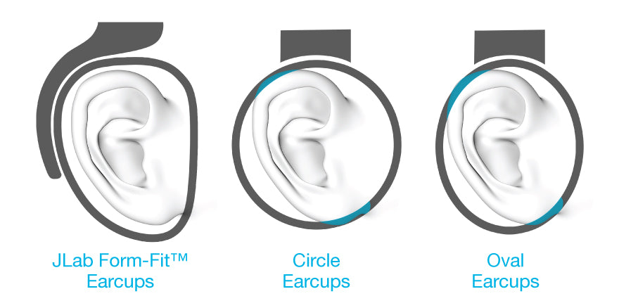 Infographic showing Form-Fit earcup shape versus less comfortable circle or oval earcups