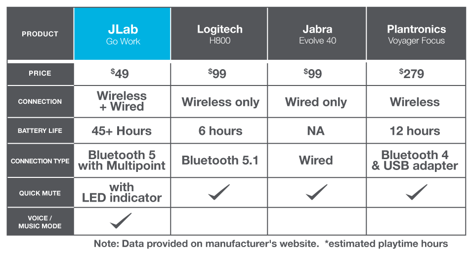 Best on-ear wireless headset compared to: Logitech, Jabra, Plantronics