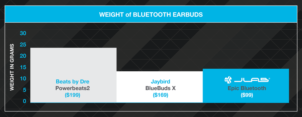 Epic Bluetooth Technology: Weight comparison chart