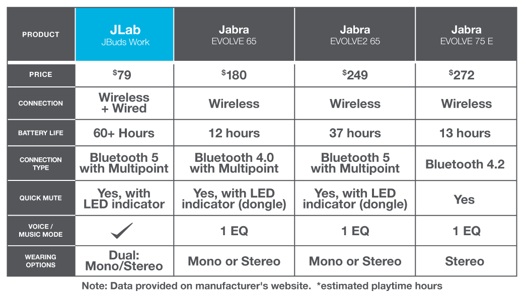 Best over-ear wireless headset compared to: Jabra