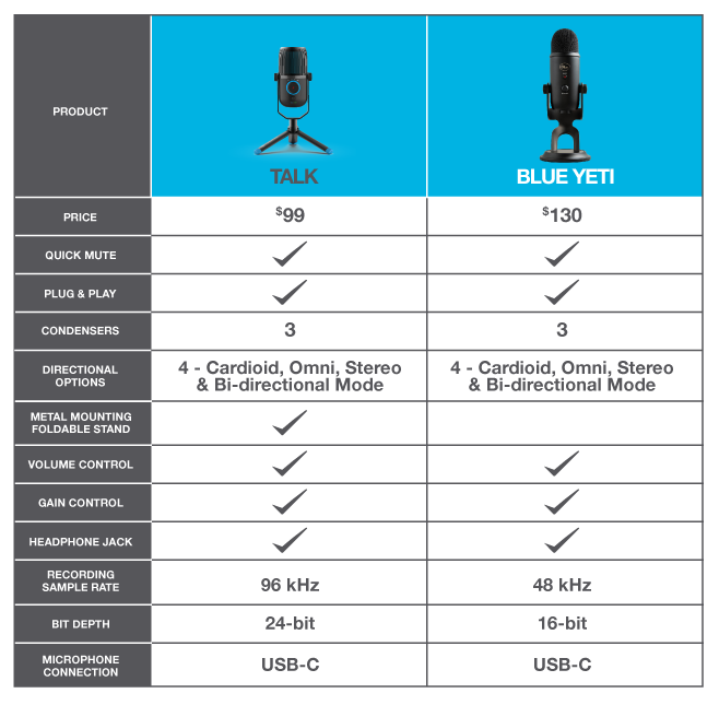 Talk Microphone vs. Blue Yeti Microphone