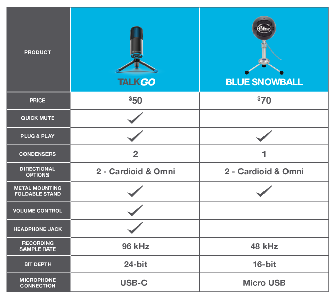Talk Go Microphone vs. Blue Snowball Microphone