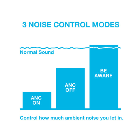 3 Noise Control Modes: ANC On (least noise), ANC OFF (medium noise), Be Aware (allows outside noise in)