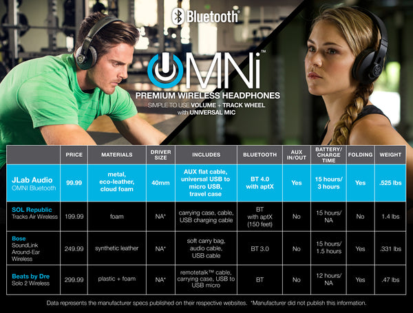 JLab Audio OMNI Bluetooth Headphones Competitor Comparison