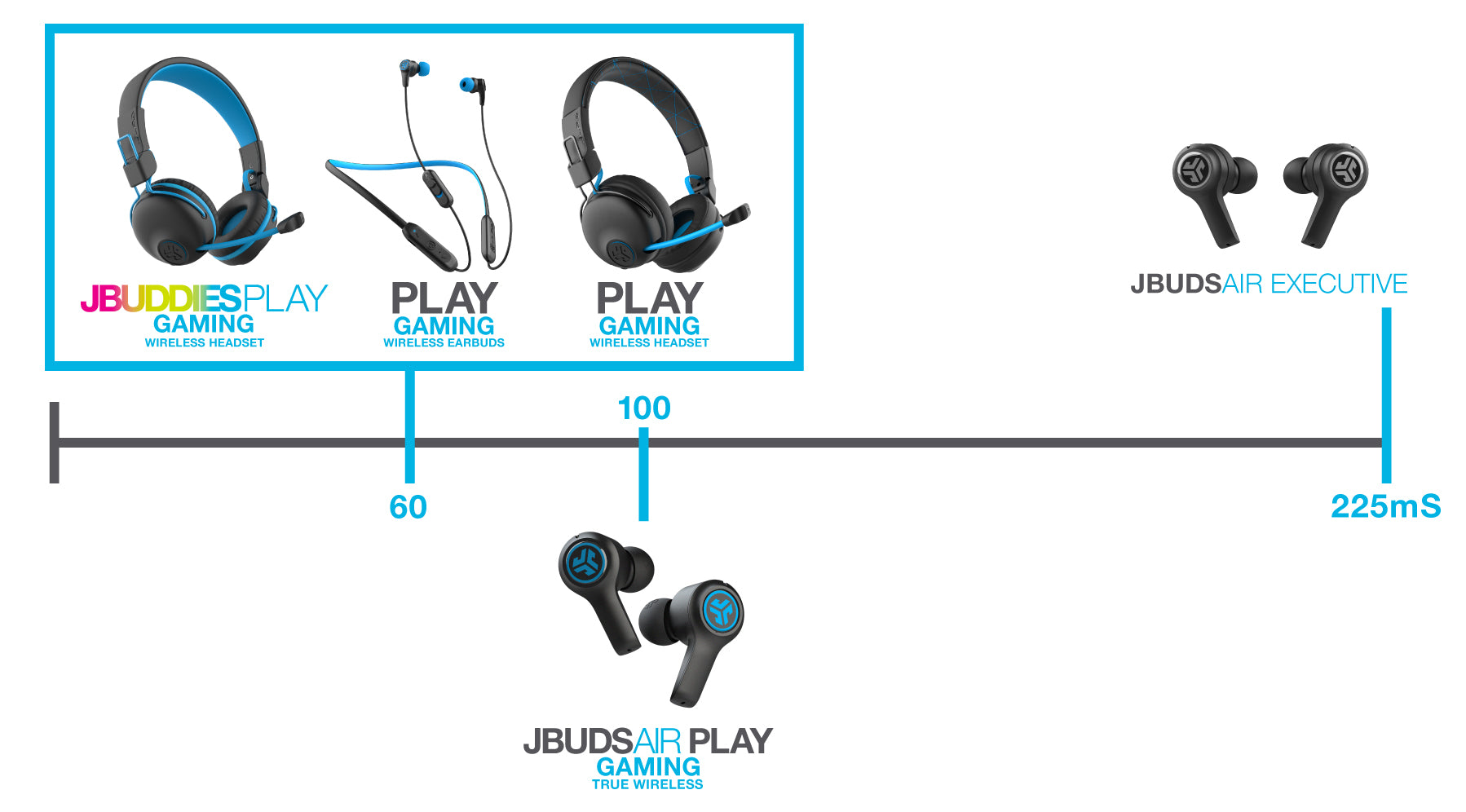 audio lag in play series wireless